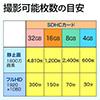 SDカード(SDHCカード・4GB・Class10)