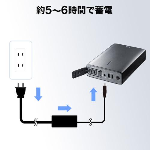 ポータブル電源(コンセント・モバイルバッテリー・大容量・146wh・40200mAh・ノートパソコン・スマートフォン充電対応)