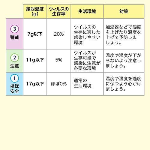 デジタル温湿度計(熱中症・インフルエンザ表示付・時計表示・壁掛け対応・高性能センサー搭載)