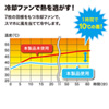 スマートフォンクーラー(幅53~95mm対応・バッテリー内蔵)